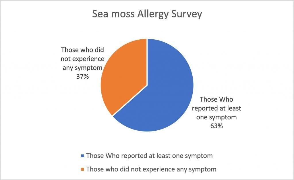 Can sea moss make you sick?