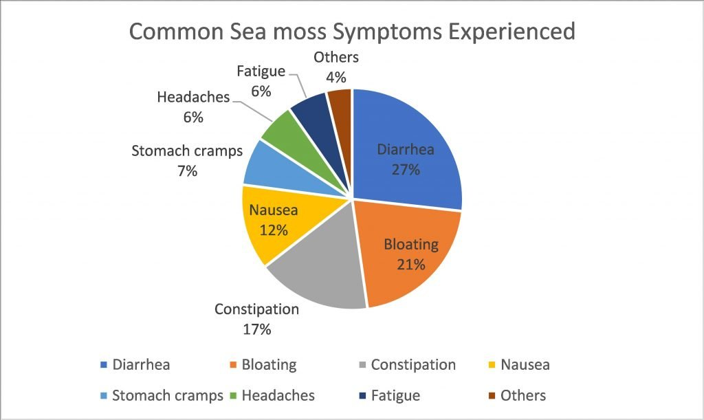 Can sea moss make you poop?